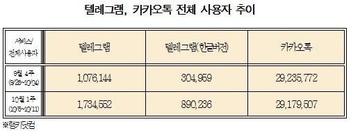 """[국감22]""""모바일메신저 엑소더스""""텔레그램 사용자 260만명 넘어서"""