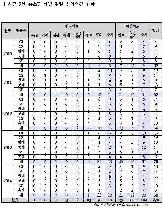 [국감21]홈쇼핑 채널 심의, 3년 새 3배 증가