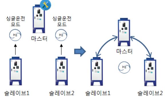 스마트콤프레터(콤프레샤전기절감기) 신형소개